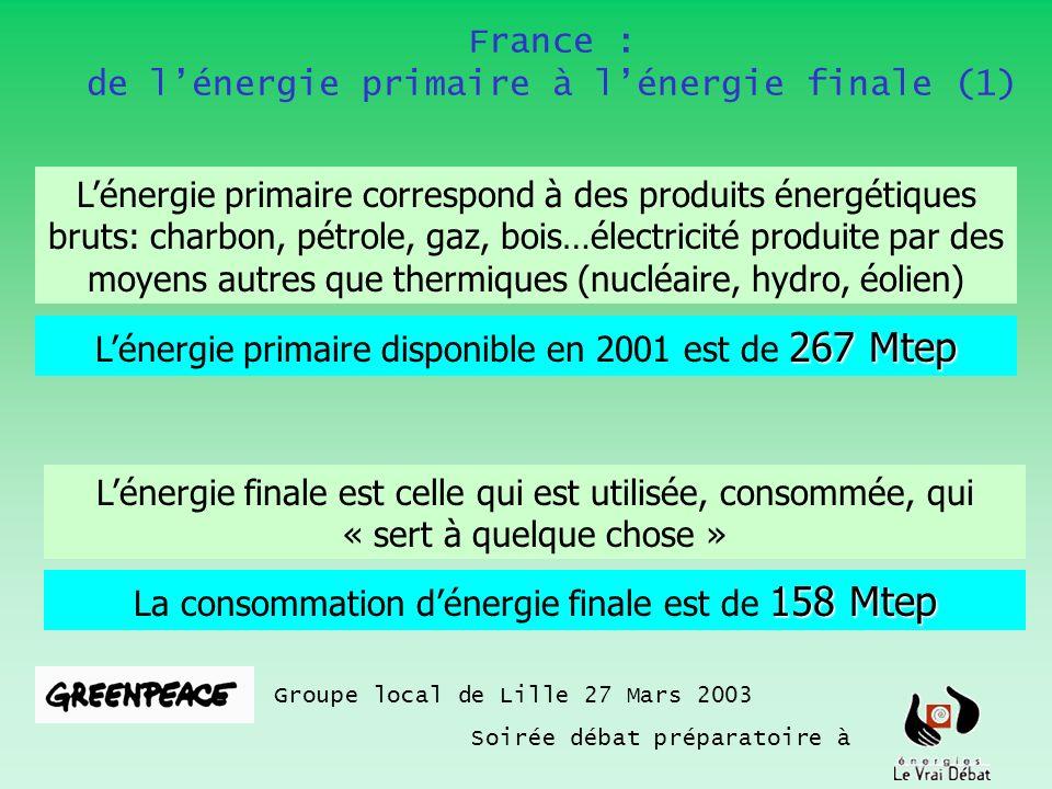 France : de lénergie primaire à lénergie finale (2) Groupe local de Lille 27 Mars 2003 Soirée débat préparatoire à 267 Mtep Lénergie primaire disponible en 2001 est de 267 Mtep 158 Mtep La consommation dénergie finale est de 158 Mtep Différence : Conso des industries de lénergie: raffineries 5 Mtep + usines denrichissement de luranium 4 Mtep 11 Mtep de primaires (charbon, gaz, pétrole) produisent 4 Mtep délectricité .