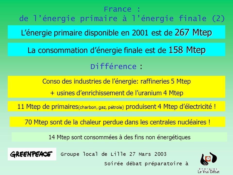 France : de lénergie primaire à lénergie finale (2) Groupe local de Lille 27 Mars 2003 Soirée débat préparatoire à 267 Mtep Lénergie primaire disponib