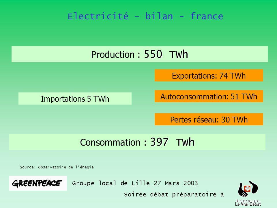 Electricité – bilan - france Groupe local de Lille 27 Mars 2003 Soirée débat préparatoire à Source: Observatoire de lénegie 550 TWh Production : 550 T