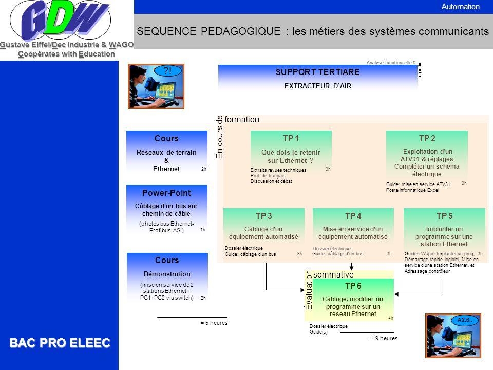 BAC PRO ELEEC Gustave Eiffel/Dec Industrie & WAGO Coopérates with Education SEQUENCE PEDAGOGIQUE : les métiers des systèmes communicants Automation SU