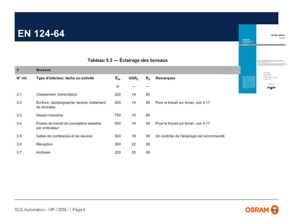 SCS Automation - VIP / 2006 / | Page 5 RT 2000/2005 Temps dutilisation : Tecl (h) T ecl = C 1 x T* enuit + (C 1 x C 2 x C 3 x C 4 )x T ejour * local sombre en zone climatique H 1 Méthode globale T ejour = 2 350 h (bureaux) = 1 600 h (écoles) Les formules à ne pas retenir .