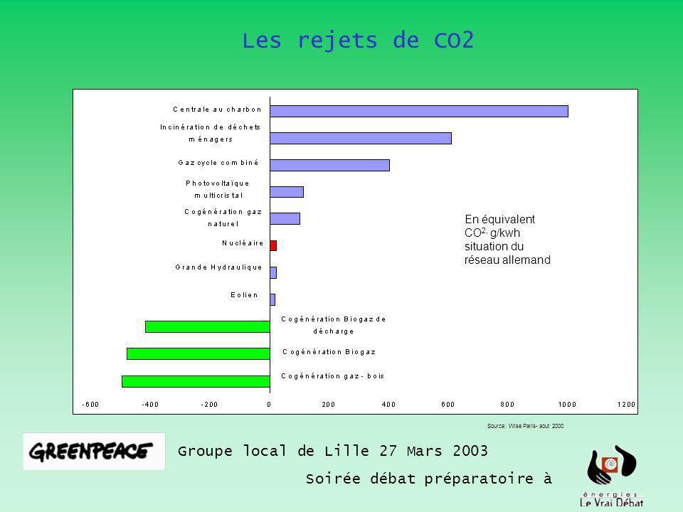 Les rejets de CO2 Groupe local de Lille 27 Mars 2003 Soirée débat préparatoire à En équivalent CO 2, g/kwh situation du réseau allemand Source: Wise Paris- aout 2000