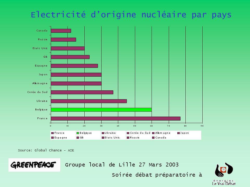 Electricité dorigine nucléaire par pays Groupe local de Lille 27 Mars 2003 Soirée débat préparatoire à Source: Global Chance - AIE