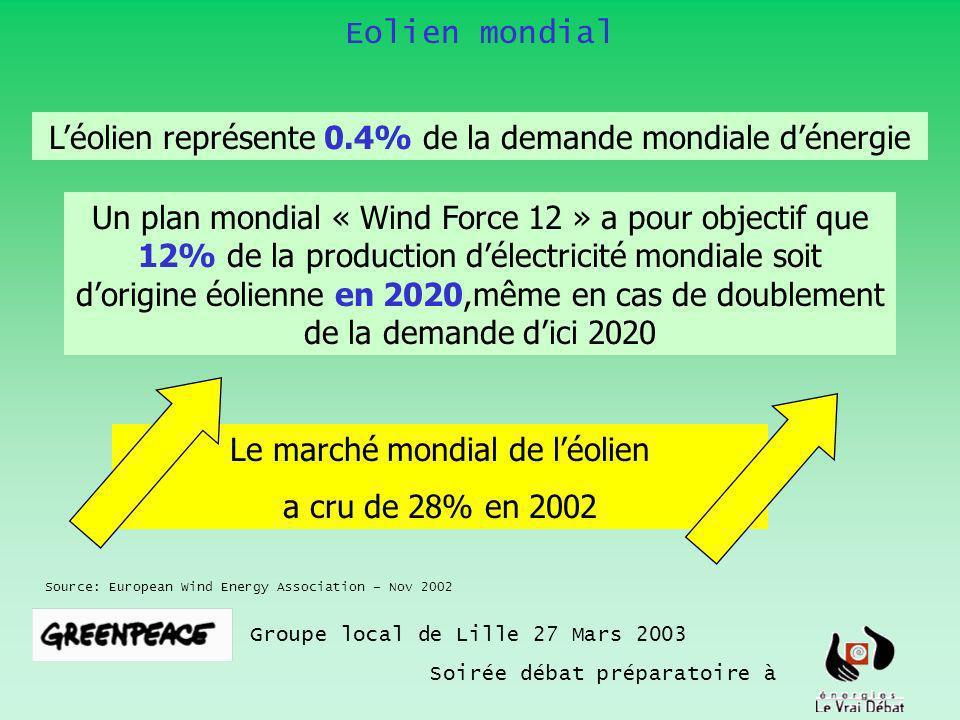 Eolien mondial Groupe local de Lille 27 Mars 2003 Soirée débat préparatoire à Source: European Wind Energy Association – Nov 2002 Un plan mondial « Wind Force 12 » a pour objectif que 12% de la production délectricité mondiale soit dorigine éolienne en 2020,même en cas de doublement de la demande dici 2020 Le marché mondial de léolien a cru de 28% en 2002 Léolien représente 0.4% de la demande mondiale dénergie
