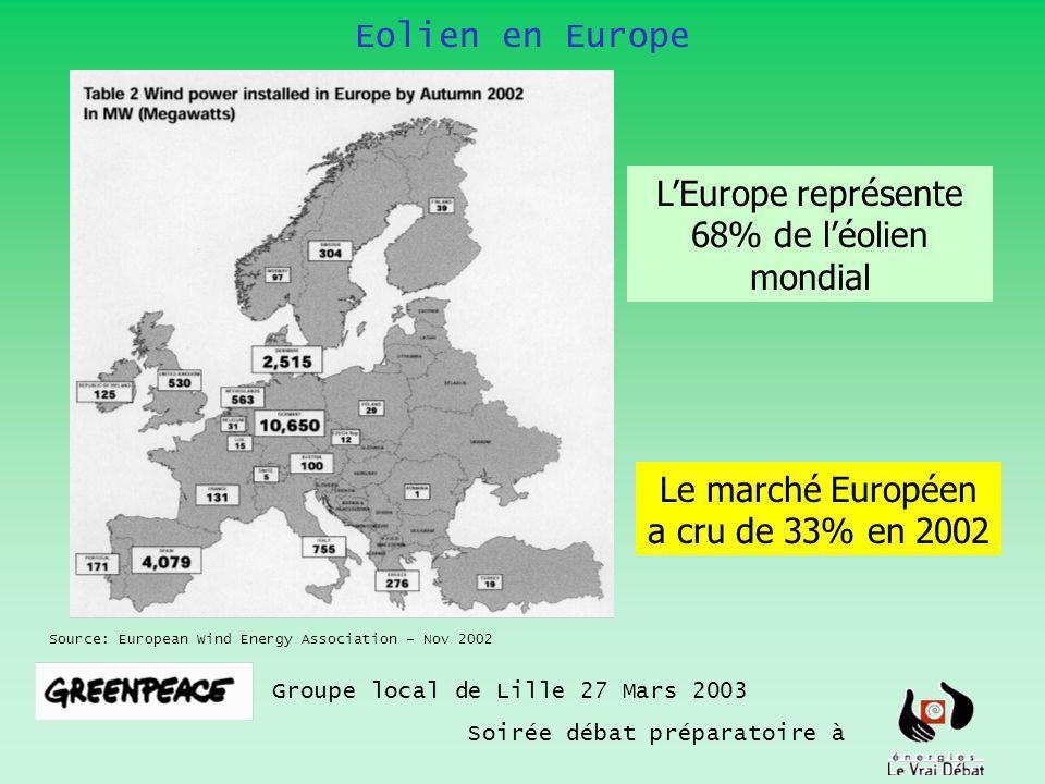 Eolien en Europe Groupe local de Lille 27 Mars 2003 Soirée débat préparatoire à Source: European Wind Energy Association – Nov 2002 LEurope représente 68% de léolien mondial Le marché Européen a cru de 33% en 2002