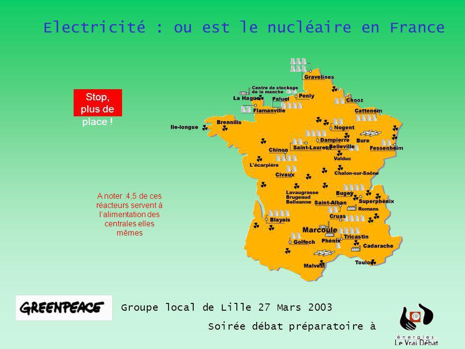 Electricité : ou est le nucléaire en France Groupe local de Lille 27 Mars 2003 Soirée débat préparatoire à A noter :4,5 de ces réacteurs servent à lalimentation des centrales elles mêmes Stop, plus de place !