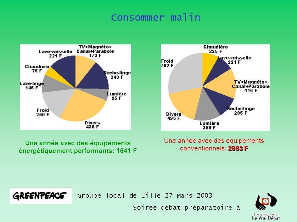 Consommer malin Groupe local de Lille 27 Mars 2003 Soirée débat préparatoire à 2983 F Une année avec des équipements conventionnels: 2983 F Une année