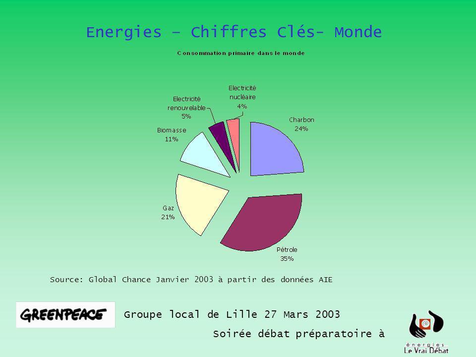 Groupe local de Lille 27 Mars 2003 Soirée débat préparatoire à Source: Global Chance Janvier 2003 à partir des données AIE Energies – Chiffres Clés- M