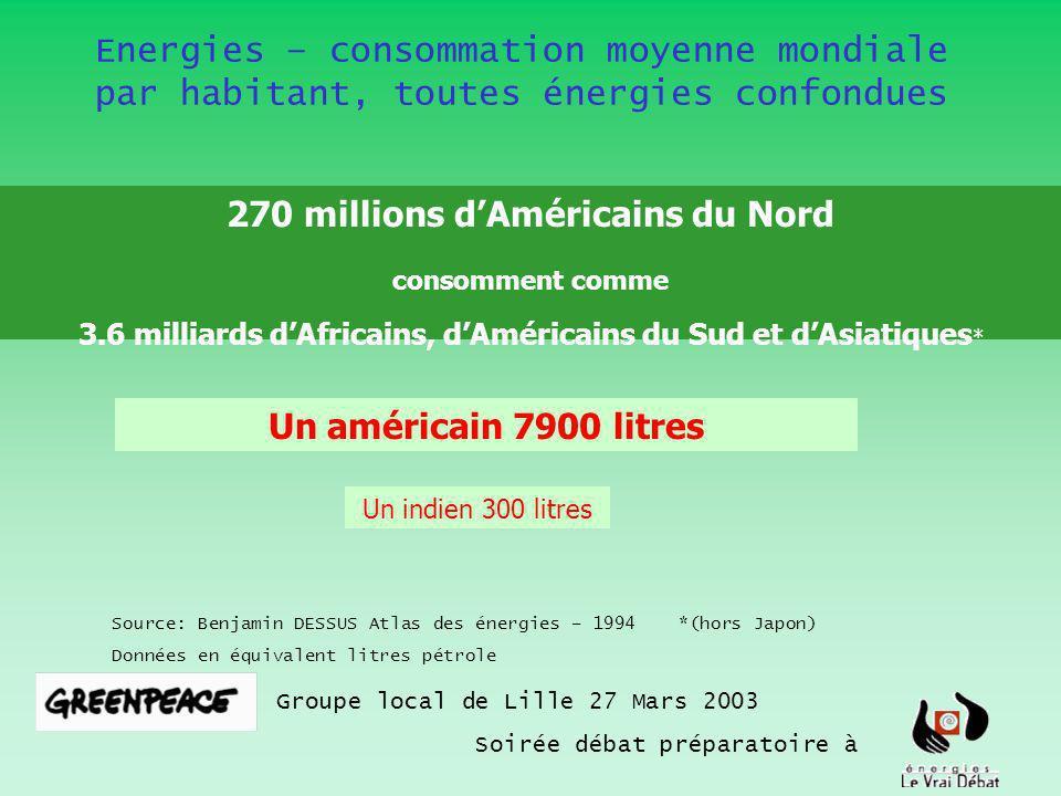 Groupe local de Lille 27 Mars 2003 Soirée débat préparatoire à Source: Benjamin DESSUS Atlas des énergies – 1994 *(hors Japon) Données en équivalent l