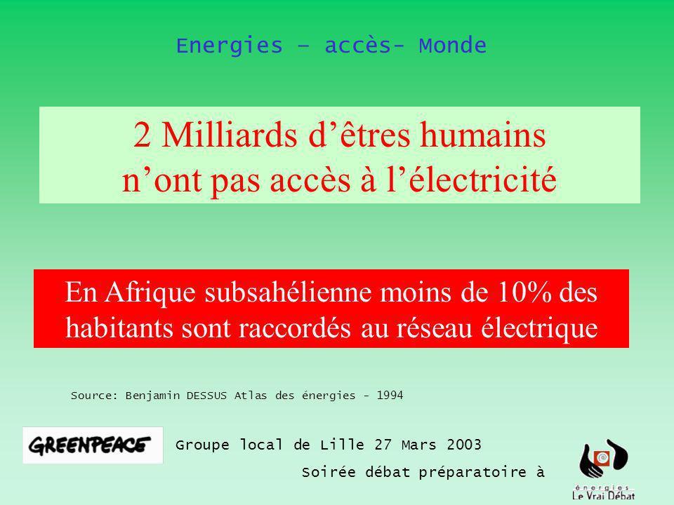 Groupe local de Lille 27 Mars 2003 Soirée débat préparatoire à Source: Benjamin DESSUS Atlas des énergies - 1994 Energies – accès- Monde 2 Milliards dêtres humains nont pas accès à lélectricité En Afrique subsahélienne moins de 10% des habitants sont raccordés au réseau électrique