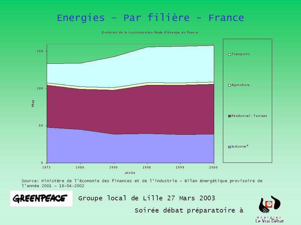 Energies – Par filière - France Groupe local de Lille 27 Mars 2003 Soirée débat préparatoire à Source: Ministère de léconomie des finances et de lindustrie – Bilan énergétique provisoire de lannée 2001 – 16-04-2002 22% 20% 47% 4% 7% En 2001