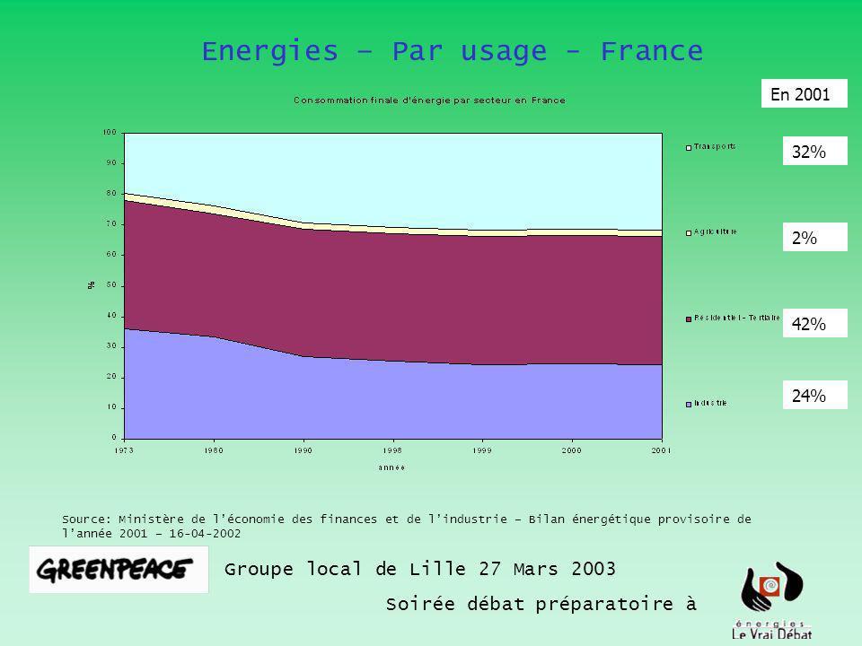 Electricité en France : exportations Groupe local de Lille 27 Mars 2003 Soirée débat préparatoire à