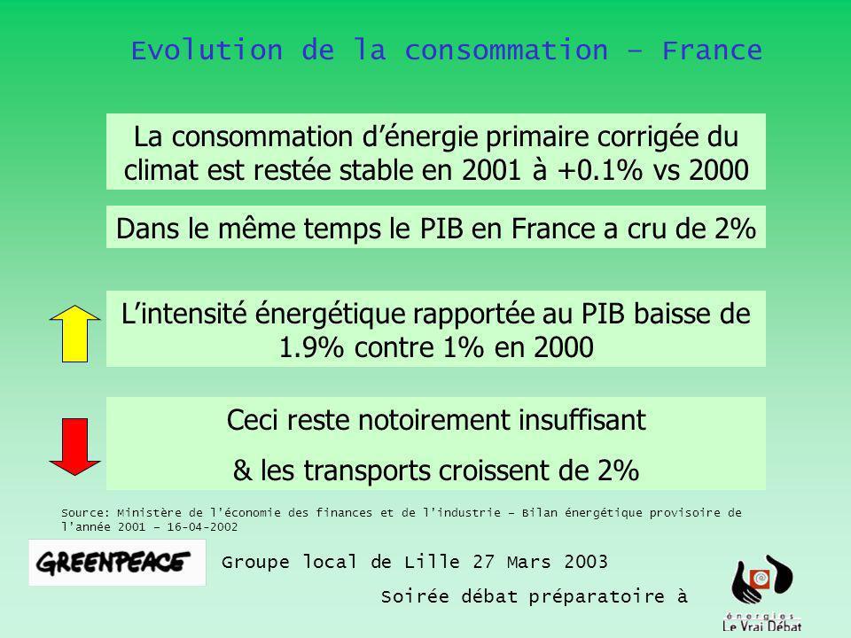 Evolution de la consommation – France Groupe local de Lille 27 Mars 2003 Soirée débat préparatoire à Source: Ministère de léconomie des finances et de lindustrie – Bilan énergétique provisoire de lannée 2001 – 16-04-2002 La consommation dénergie primaire corrigée du climat est restée stable en 2001 à +0.1% vs 2000 Dans le même temps le PIB en France a cru de 2% Lintensité énergétique rapportée au PIB baisse de 1.9% contre 1% en 2000 Ceci reste notoirement insuffisant & les transports croissent de 2%