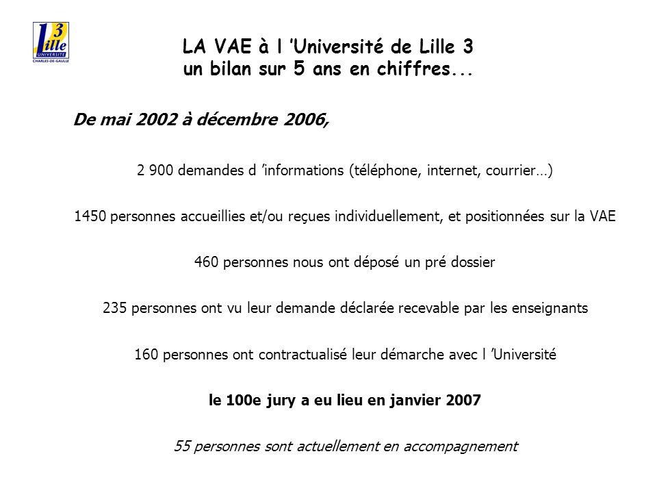 LA VAE à l Université de Lille 3 un bilan sur 5 ans en chiffres...