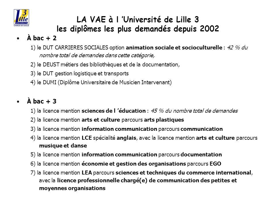 LA VAE à l Université de Lille 3 les diplômes les plus demandés depuis 2002 À bac + 2 1) le DUT CARRIERES SOCIALES option animation sociale et socioculturelle : 42 % du nombre total de demandes dans cette catégorie, 2) le DEUST métiers des bibliothèques et de la documentation, 3) le DUT gestion logistique et transports 4) le DUMI (Diplôme Universitaire de Musicien Intervenant) À bac + 3 1) la licence mention sciences de l éducation : 45 % du nombre total de demandes 2) la licence mention arts et culture parcours arts plastiques 3) la licence mention information communication parcours communication 4) la licence mention LCE spécialité anglais, avec la licence mention arts et culture parcours musique et danse 5) la licence mention information communication parcours documentation 6) la licence mention économie et gestion des organisations parcours EGO 7) la licence mention LEA parcours sciences et techniques du commerce international, avec la licence professionnelle chargé(e) de communication des petites et moyennes organisations