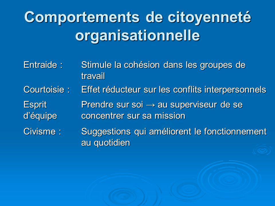 Comportements de citoyenneté organisationnelle Entraide : Stimule la cohésion dans les groupes de travail Courtoisie : Effet réducteur sur les conflit