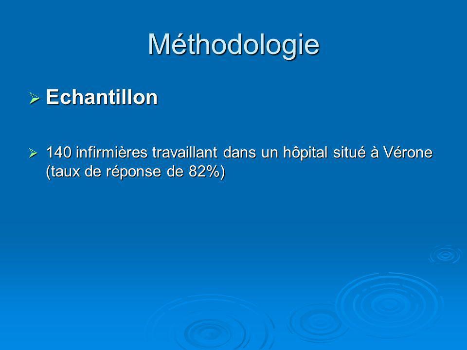 Méthodologie Echantillon Echantillon 140 infirmières travaillant dans un hôpital situé à Vérone (taux de réponse de 82%) 140 infirmières travaillant d