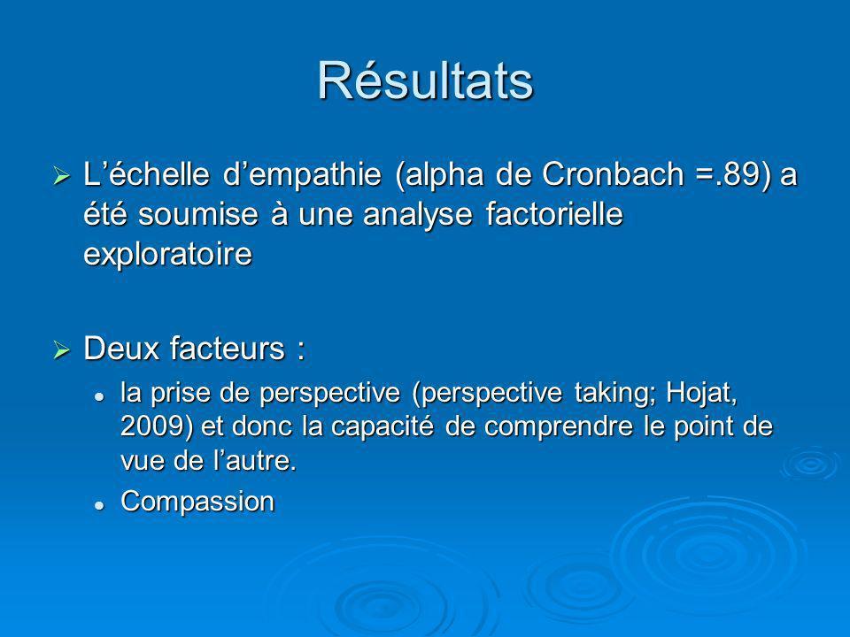 Résultats Léchelle dempathie (alpha de Cronbach =.89) a été soumise à une analyse factorielle exploratoire Léchelle dempathie (alpha de Cronbach =.89)