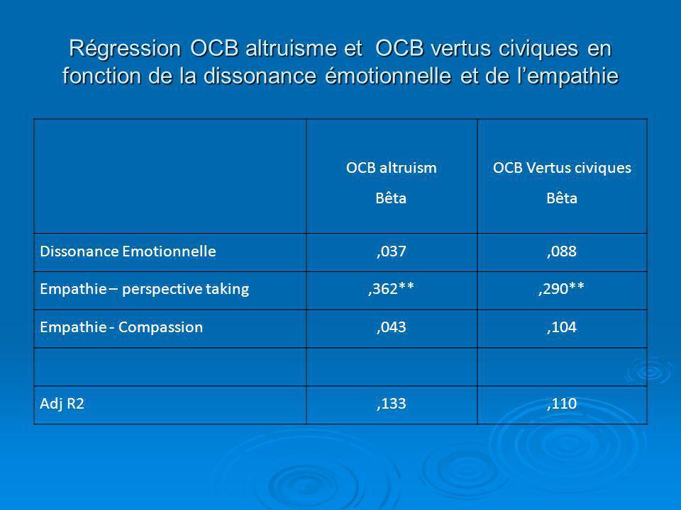 Régression OCB altruisme et OCB vertus civiques en fonction de la dissonance émotionnelle et de lempathie OCB altruism Bêta OCB Vertus civiques Bêta D