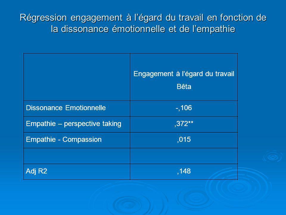 Régression engagement à légard du travail en fonction de la dissonance émotionnelle et de lempathie Engagement à légard du travail Bêta Dissonance Emo