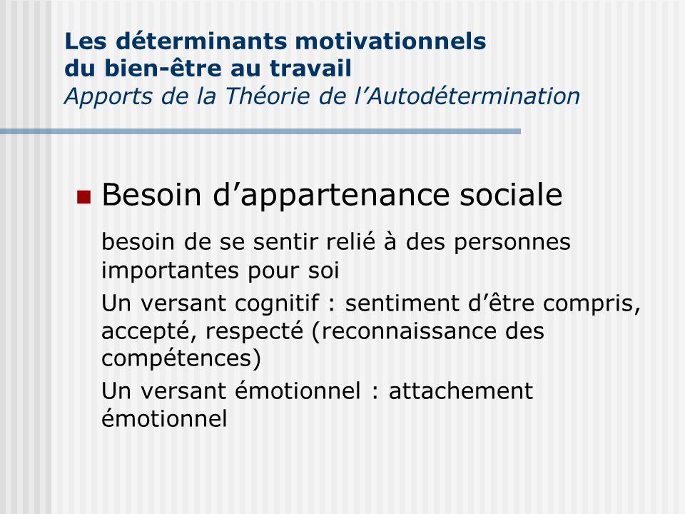 Besoin dappartenance sociale besoin de se sentir relié à des personnes importantes pour soi Un versant cognitif : sentiment dêtre compris, accepté, re