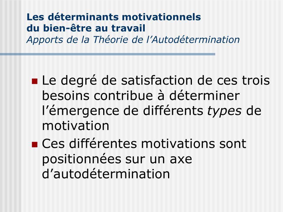 Le degré de satisfaction de ces trois besoins contribue à déterminer lémergence de différents types de motivation Ces différentes motivations sont pos