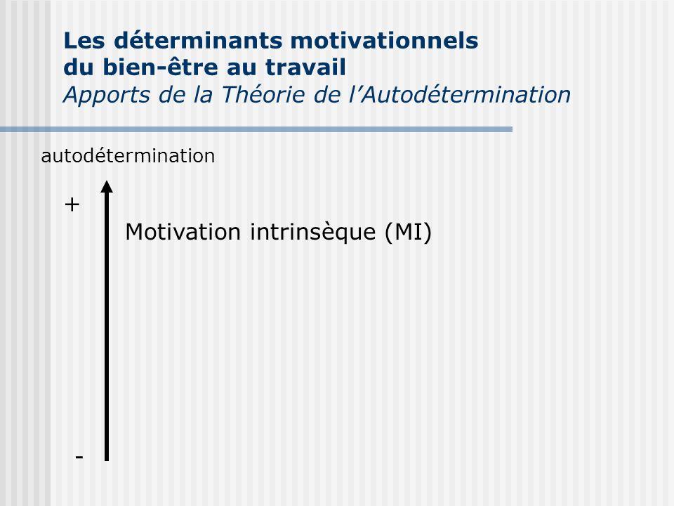 autodétermination + - Motivation intrinsèque (MI) Les déterminants motivationnels du bien-être au travail Apports de la Théorie de lAutodétermination