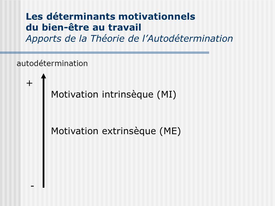 autodétermination + - Motivation intrinsèque (MI) Motivation extrinsèque (ME) Les déterminants motivationnels du bien-être au travail Apports de la Th