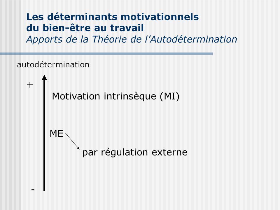 autodétermination + - Motivation intrinsèque (MI) ME par régulation externe Les déterminants motivationnels du bien-être au travail Apports de la Théo