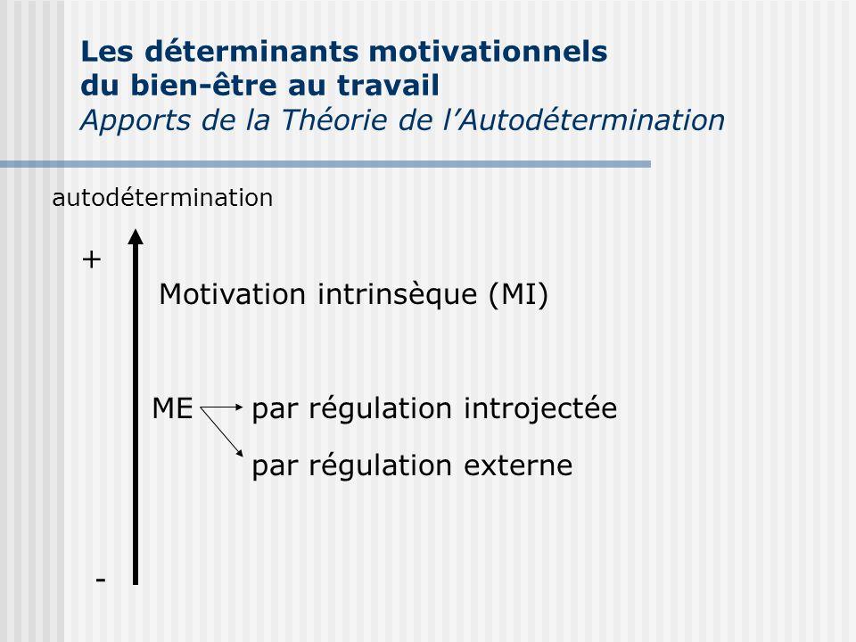 autodétermination + - Motivation intrinsèque (MI) MEpar régulation introjectée par régulation externe Les déterminants motivationnels du bien-être au