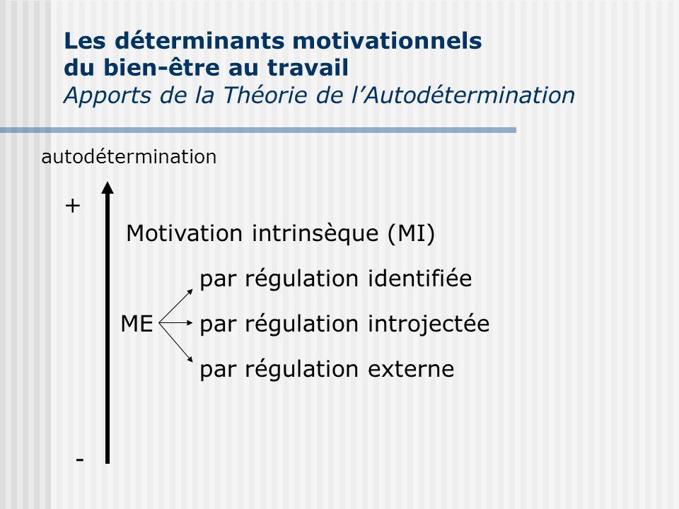 autodétermination + - Motivation intrinsèque (MI) ME par régulation identifiée par régulation introjectée par régulation externe Les déterminants moti