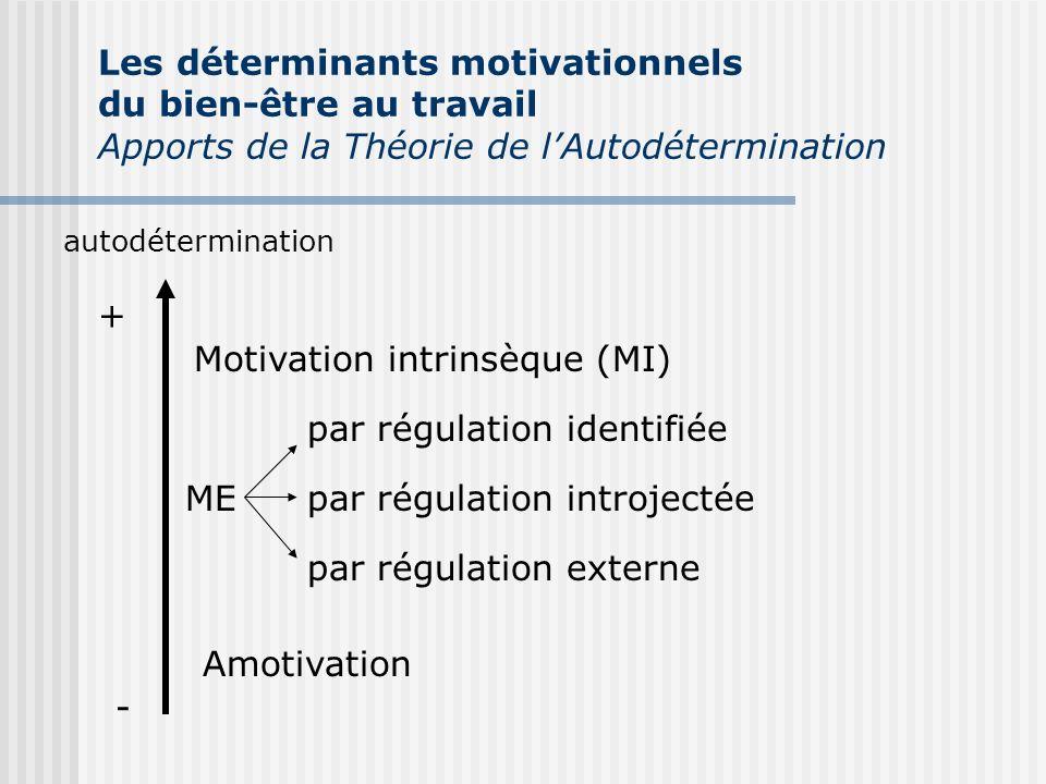 autodétermination + - Motivation intrinsèque (MI) ME par régulation identifiée par régulation introjectée par régulation externe Amotivation Les déter