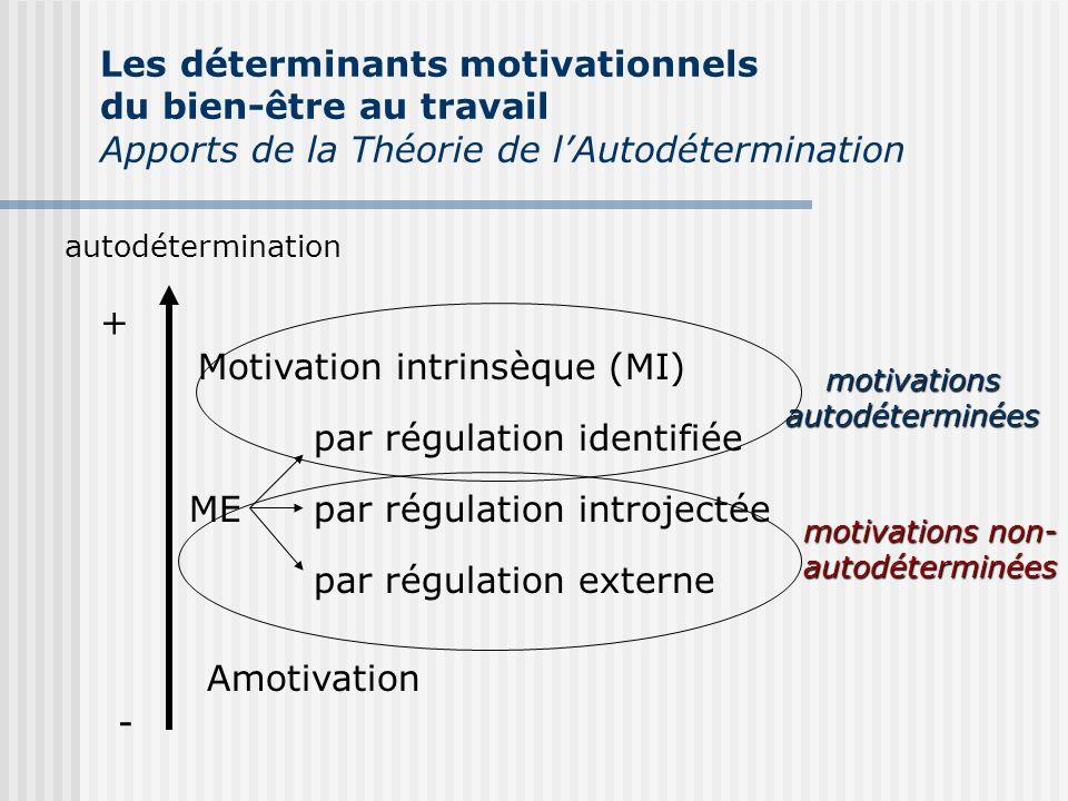 autodétermination + - Motivation intrinsèque (MI) ME par régulation identifiée par régulation introjectée par régulation externe Amotivation motivatio