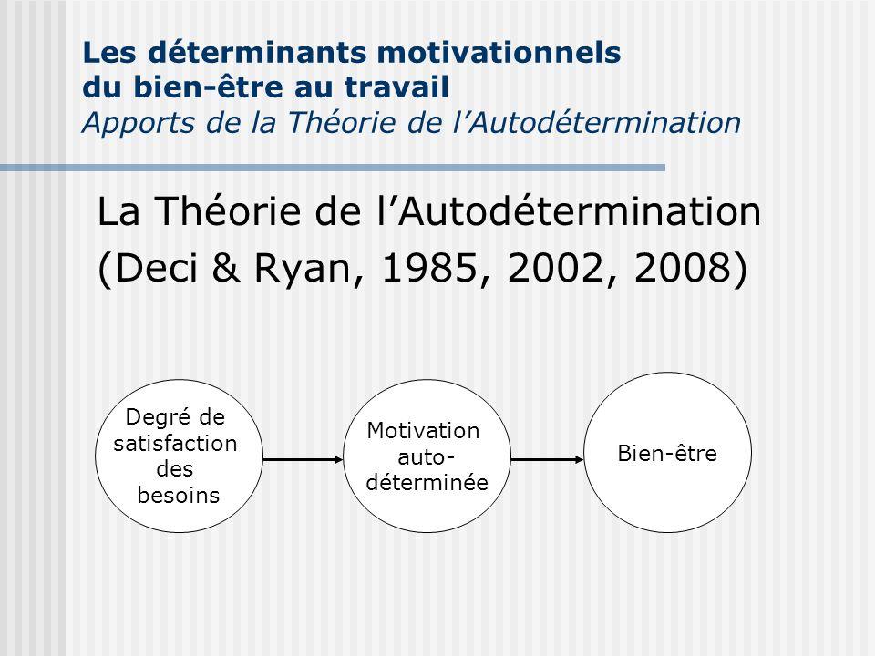 La Théorie de lAutodétermination (Deci & Ryan, 1985, 2002, 2008) Degré de satisfaction des besoins Motivation auto- déterminée Bien-être