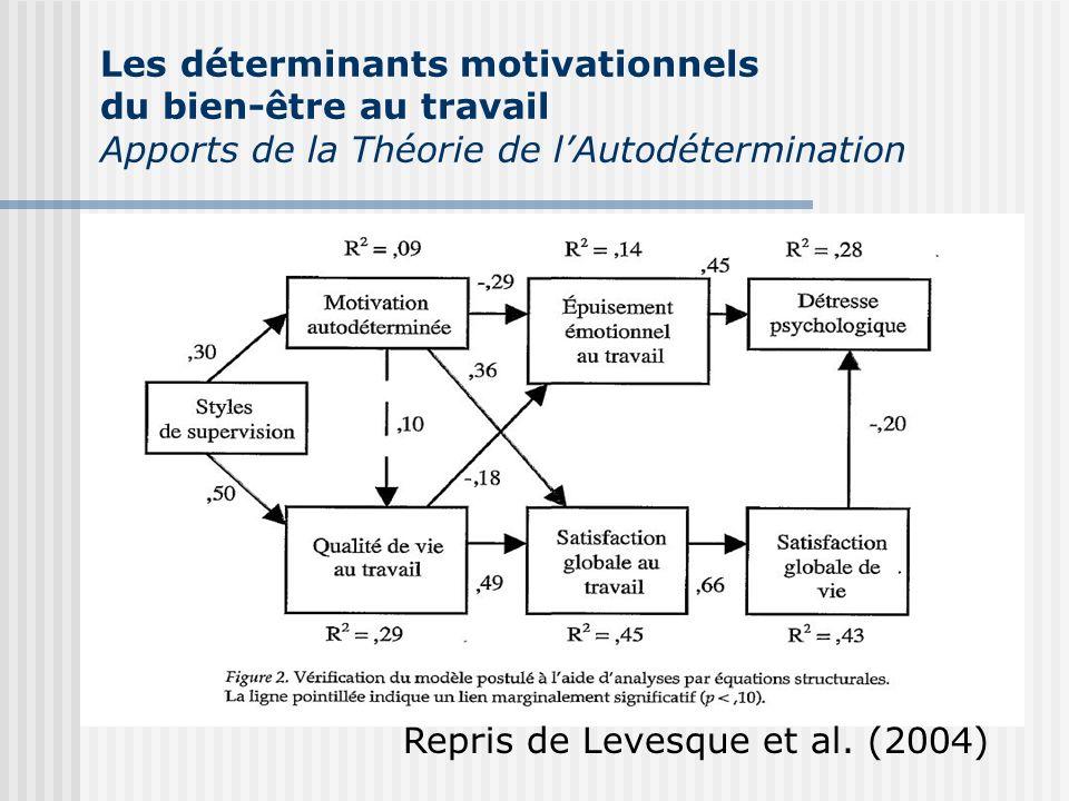 Les déterminants motivationnels du bien-être au travail Apports de la Théorie de lAutodétermination Repris de Levesque et al. (2004)