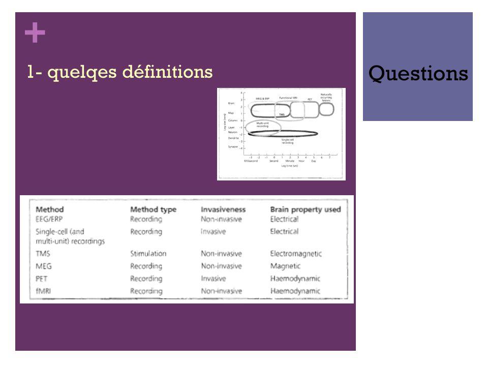 + 1- quelqes définitions Questions