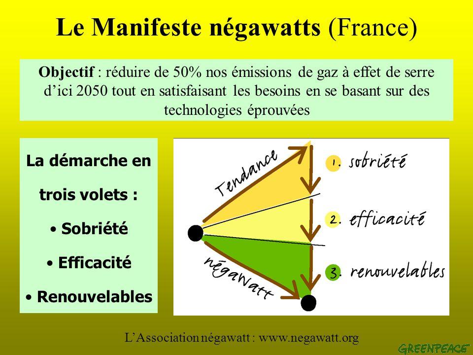 Conclusion (France) Mai 2004 : Loi sur lOrientation Energétique sans ambition bien en deça du Manifeste « négaWatts ». Le concept est basé sur une éne