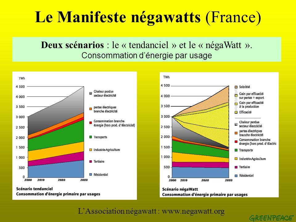 Le Manifeste négawatts (France) LAssociation négawatt : www.negawatt.org La démarche en trois volets : Sobriété Efficacité Renouvelables Objectif : ré