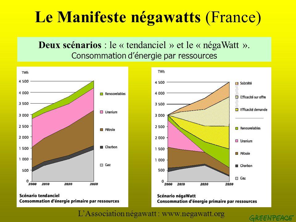 Le Manifeste négawatts (France) Deux scénarios : le « tendanciel » et le « négaWatt ». Consommation dénergie par usage LAssociation négawatt : www.neg