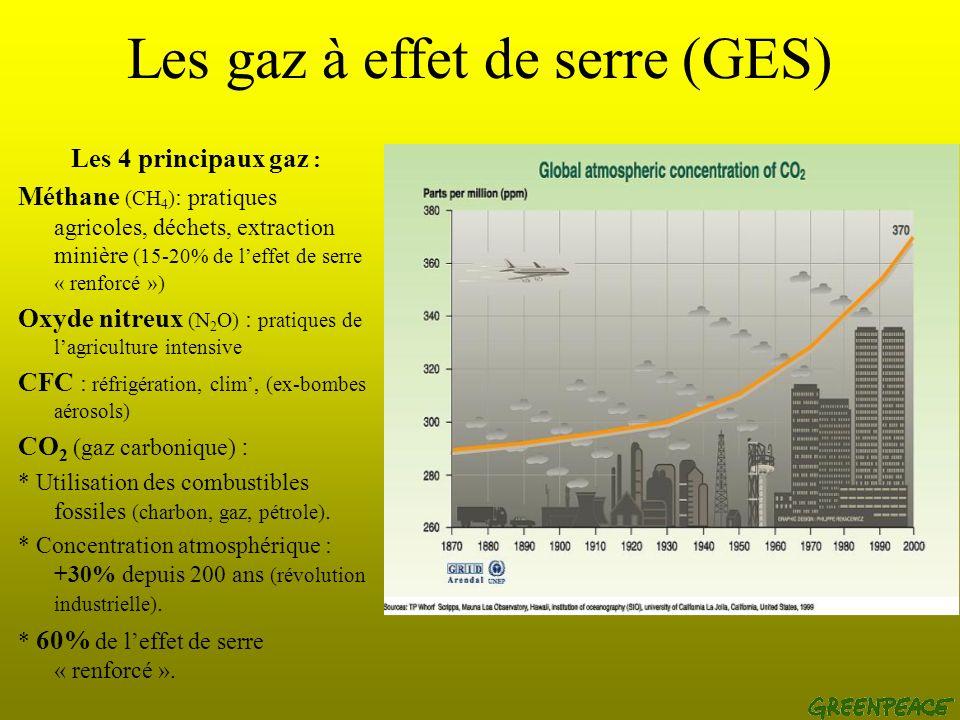 Les gaz à effet de serre (GES) Les 4 principaux gaz : Méthane (CH 4 ) : pratiques agricoles, déchets, extraction minière (15-20% de leffet de serre « renforcé ») Oxyde nitreux (N 2 O) : pratiques de lagriculture intensive CFC : réfrigération, clim, (ex-bombes aérosols) CO 2 (gaz carbonique) : * Utilisation des combustibles fossiles (charbon, gaz, pétrole).