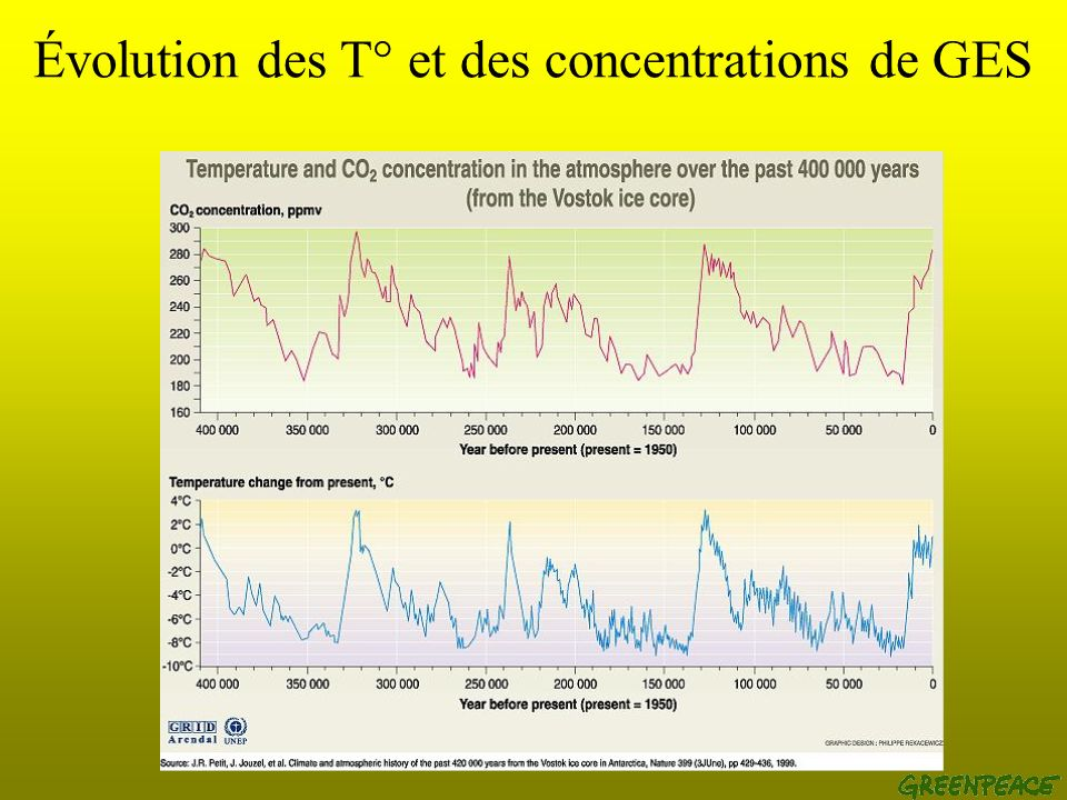 Les gaz à effet de serre (GES) Les 4 principaux gaz : Méthane (CH 4 ) : pratiques agricoles, déchets, extraction minière (15-20% de leffet de serre «