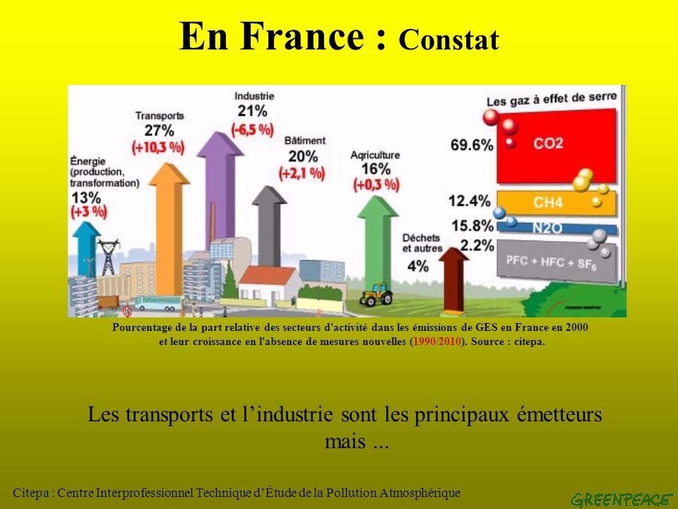 Le Manifeste négawatts (France) LAssociation négawatt : www.negawatt.org La démarche en trois volets : Sobriété Efficacité Renouvelables Objectif : réduire de 50% nos émissions de gaz à effet de serre dici 2050 tout en satisfaisant les besoins en se basant sur des technologies éprouvées