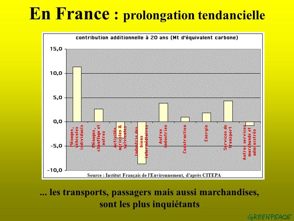 En France : prolongation tendancielle...