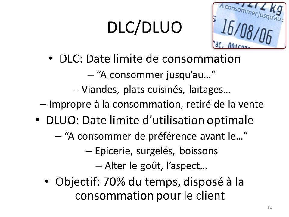 11 DLC/DLUO DLC: Date limite de consommation – A consommer jusquau… – Viandes, plats cuisinés, laitages… – Impropre à la consommation, retiré de la ve