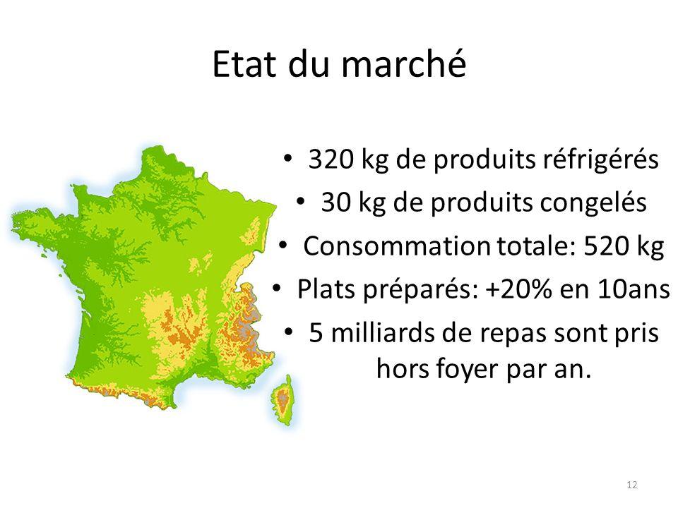 12 Etat du marché 320 kg de produits réfrigérés 30 kg de produits congelés Consommation totale: 520 kg Plats préparés: +20% en 10ans 5 milliards de re