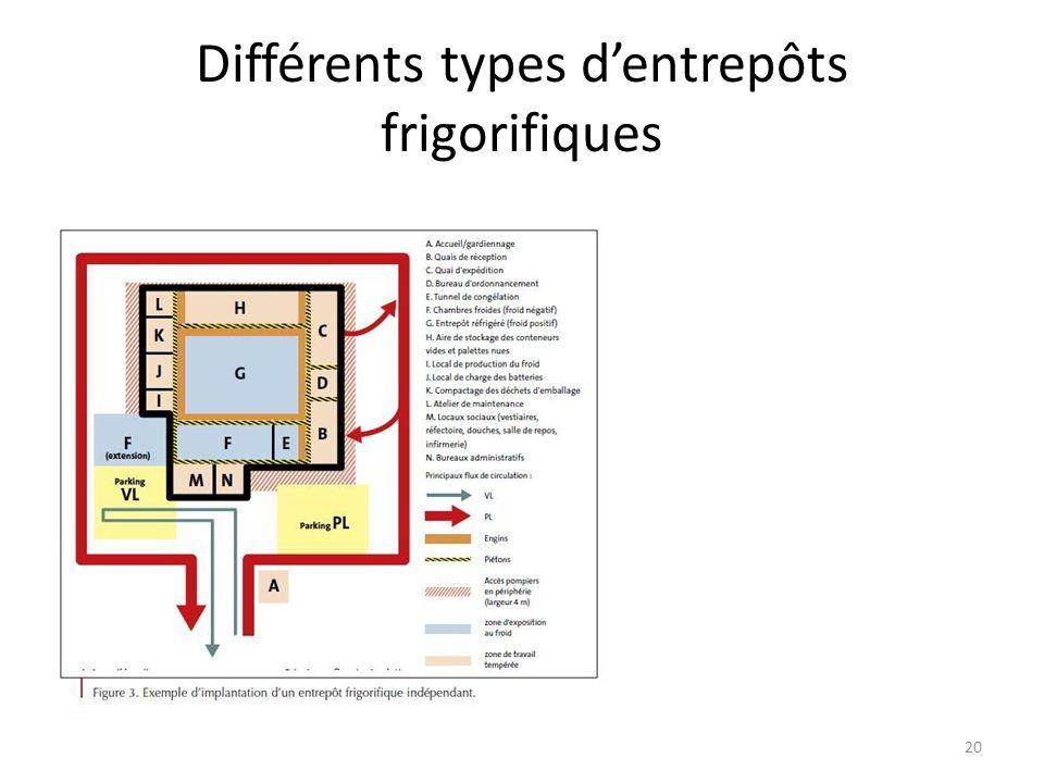 20 Différents types dentrepôts frigorifiques