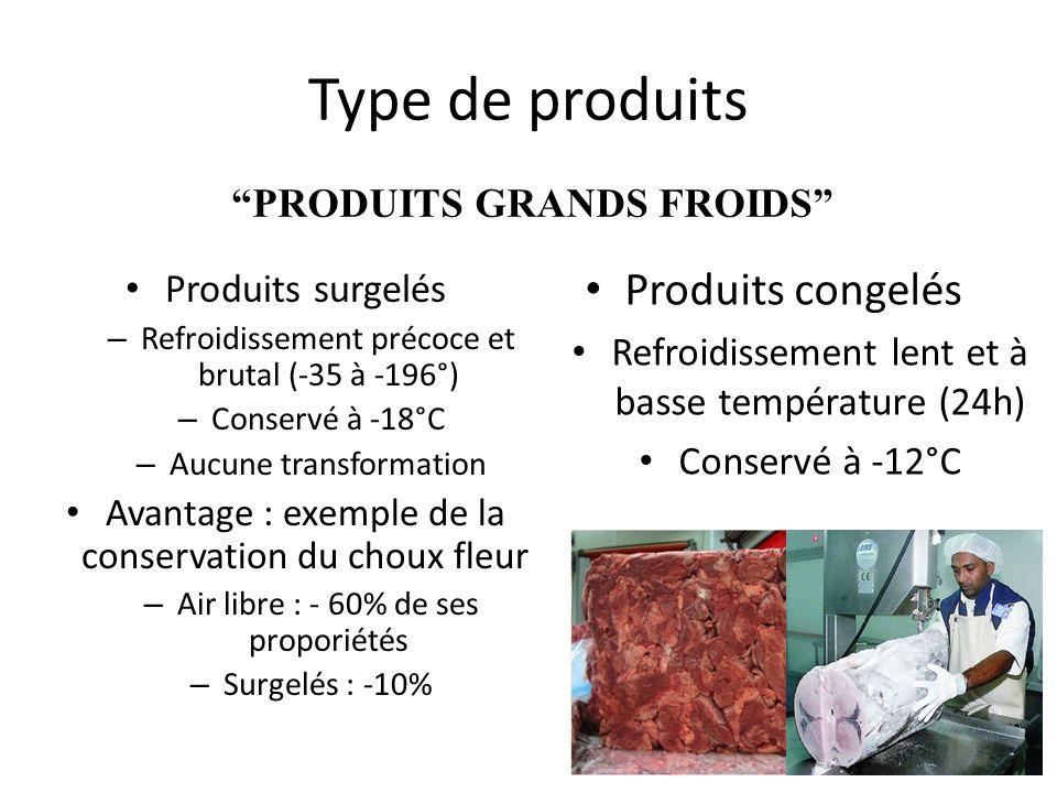 6 Type de produits Produits surgelés – Refroidissement précoce et brutal (-35 à -196°) – Conservé à -18°C – Aucune transformation Avantage : exemple d