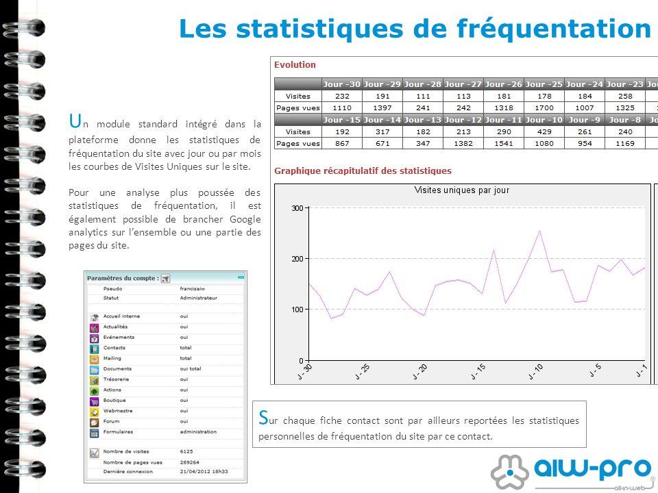 Les statistiques de fréquentation U n module standard intégré dans la plateforme donne les statistiques de fréquentation du site avec jour ou par mois