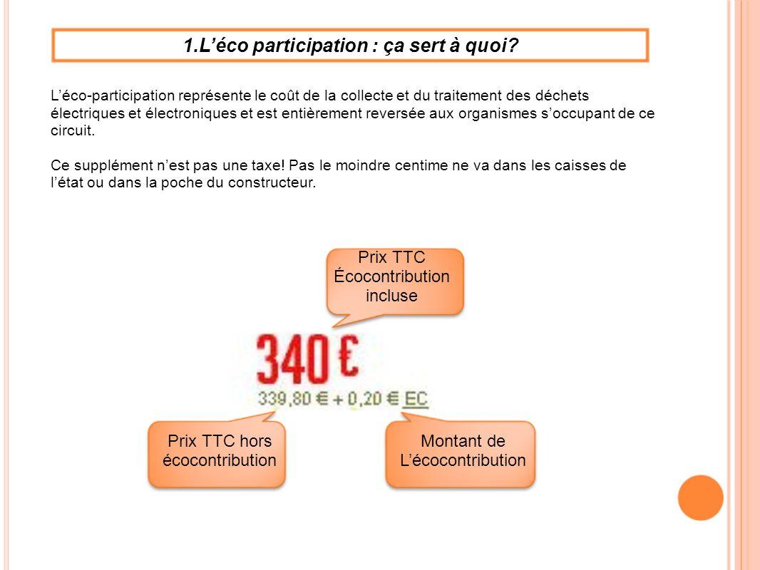 1.Léco participation : ça sert à quoi? Prix TTC Écocontribution incluse Prix TTC hors écocontribution Montant de Lécocontribution Léco-participation r