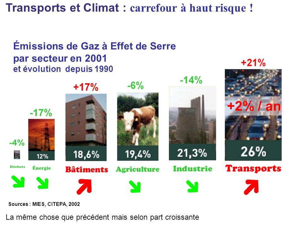 La même chose que précédent mais selon part croissante Émissions de Gaz à Effet de Serre par secteur en 2001 et évolution depuis 1990 +2% / an Sources : MIES, CITEPA, 2002